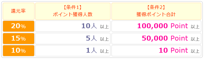 ポケマNet友達紹介制度