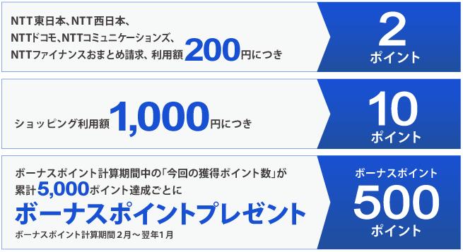 NTTグループカードポイントプレゼントコース