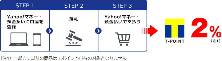 ジャパンネット銀行でヤフオク