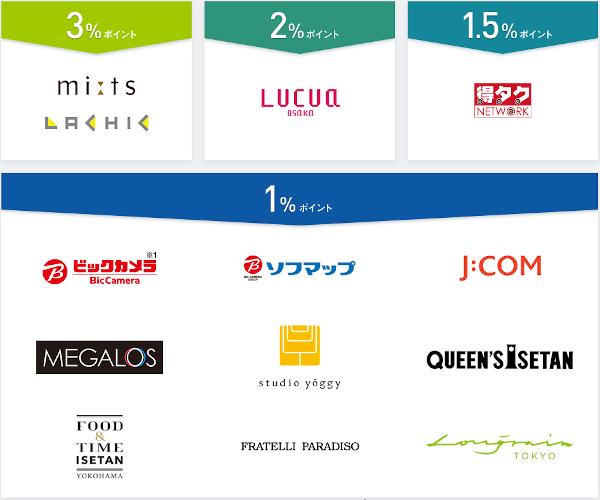 三越伊勢丹グループの百貨店以外でのMIカード(エムアイカード)プラスのポイント率
